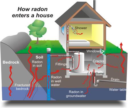 radon-enters-home